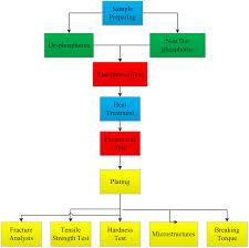 Optimization of the heat treatment of phosphate