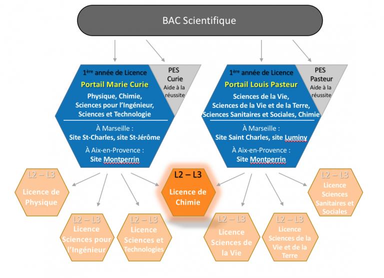 Domaine des sciences des Matières et chimie -SMPC