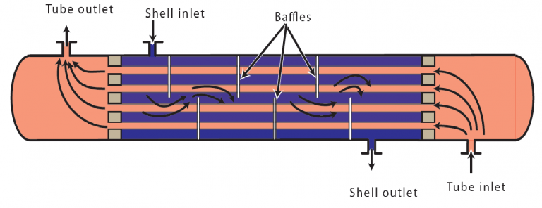 Contribution à l'étude de l'échangeur de chaleur à tube et calandre à Contre-courant-PFE
