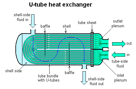 Survey of the Dependence between the Classic Sizes and the Property Thermophysics in a Shell and Tube Heat Exchanger