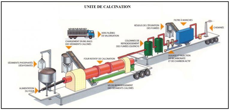 Étude de la calcination du phosphate clair de youssoufia (Maroc)